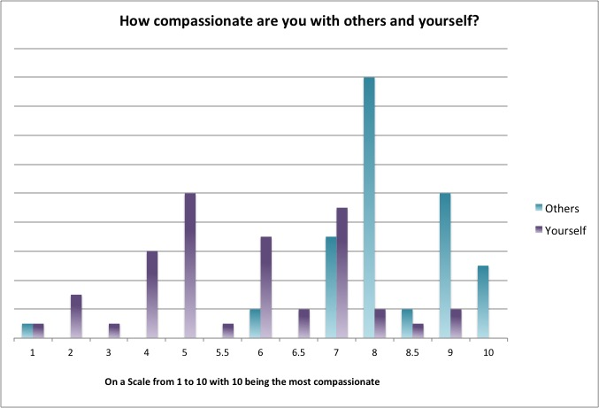being compassionate self compassionate